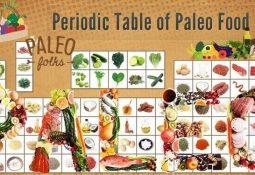 Paleo Diyeti Nasıl Yapılır? Mantığı Nedir?